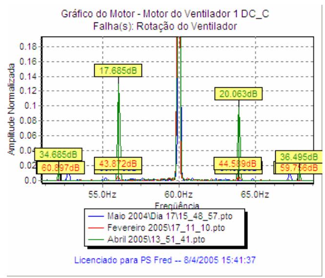Figure 1: Componentes referentes à freqüencia de rotação do ventilador
