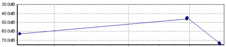 Figura 3 – Curva de tendência da componente de desalinhamento