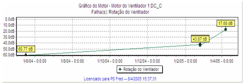 Figure 2: Curva de tendência da freqüência de rotação do ventilador